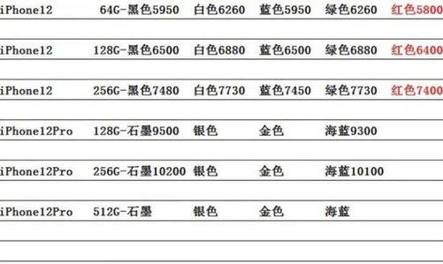 iPhone12从加价到破发仅一周 华强北最低5800元拿货