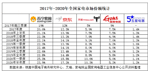 苏宁Q3家电市场份额再夺冠    赢在战略还是战术?