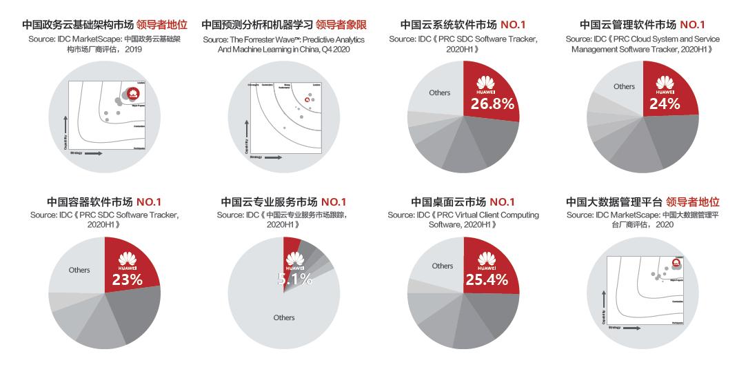 数字与产业变革融合,华为云Stack深度驱动能源智能升级