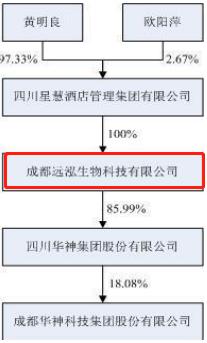 """华神科技控制方斥资3亿元低价定增""""加仓""""10% 上海成都两地国资持股市值严重缩水 从持股关系上看,远泓生物是四川华神集团的控股股东,持股比例为85.99%;四川华神集团是华神科技的控股股东持股比例为18.08%。因此,本次非公开发行构成关联交易。......   李万钧 · 01月22日 07:44"""