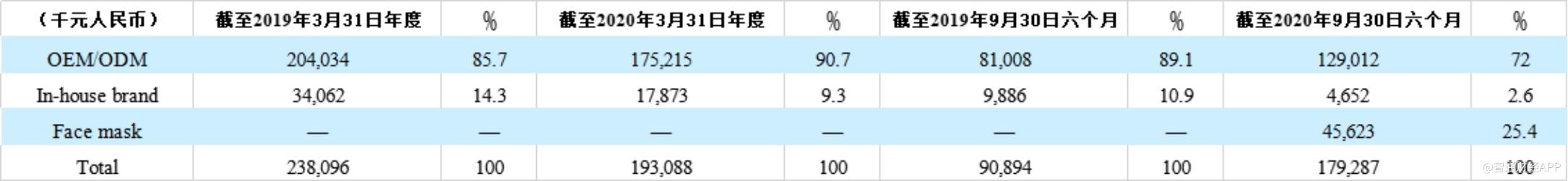 美股新股解读   卖口罩、代工推动半年度收入近翻倍增长 联代科技(UTME.US)IPO或如愿?