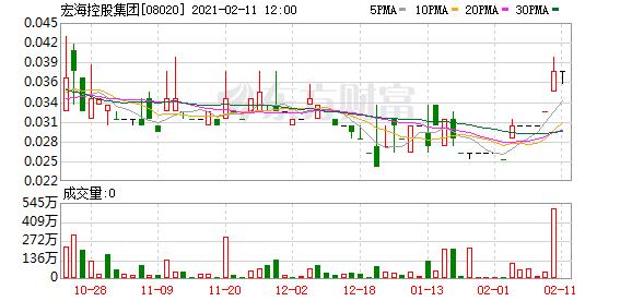 宏海控股集团(08020)前三季净亏损同比扩大约13.55%至824.6万港元