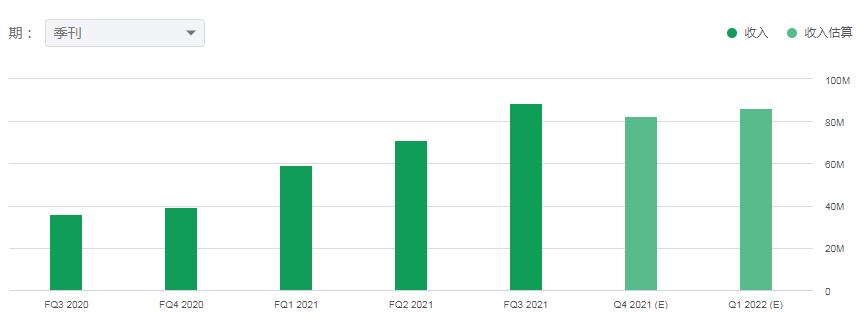 AdTech被称为黄金赛道,为什么2020年翻倍股频出?