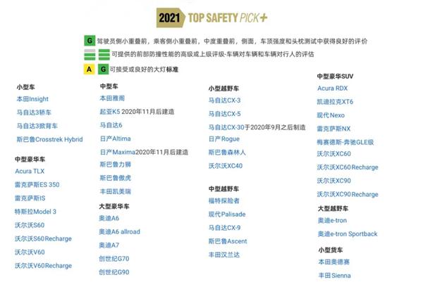 """美国IIHS发布2021年度""""最佳安全奖"""":""""皮薄""""韩系车成最大赢家"""