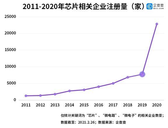 2020年我国芯片相关企业注册量同比增长195% 深圳企业最多