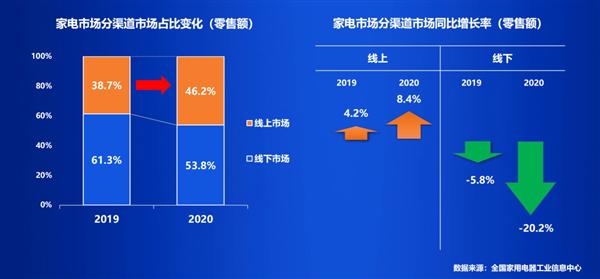 中国家电渠道份额排名出炉:苏宁稳居第一 京东第二