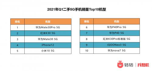 二手手机市场现状:苹果仍然称霸 华为5G优势明显
