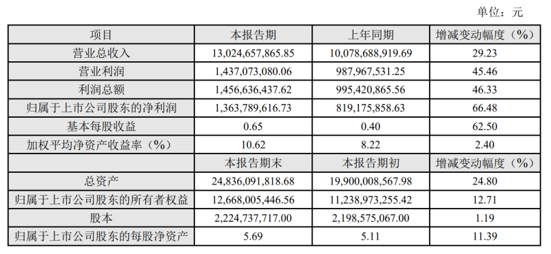 科大讯飞2020年业绩快报:净利润13.64亿元,同比增长66.48%
