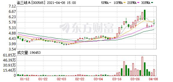 """渝三峡A首季净利预增最高超15倍 """"双碳""""目标下迎创新机会"""