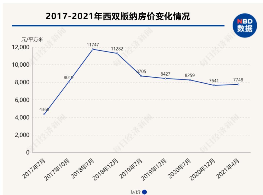 从云南房价巅峰到跌幅第一,西双版纳房价跌回4年前,新房空置率3年前已超八成