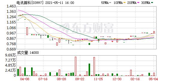 电讯首科(03997.HK)购入400万港元股票挂钩定息票据