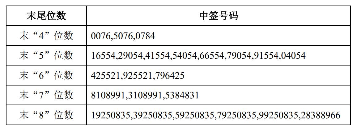 爱玛科技中签号码出炉 共5.85万个