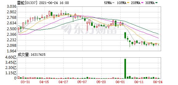 雷蛇(01337)6月24日957.2万港元回购492.2万股