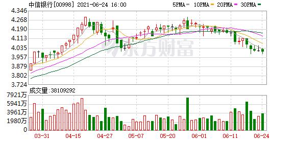 中信银行(00998)拟7月29日派付末期股息每10股H股3.05港元