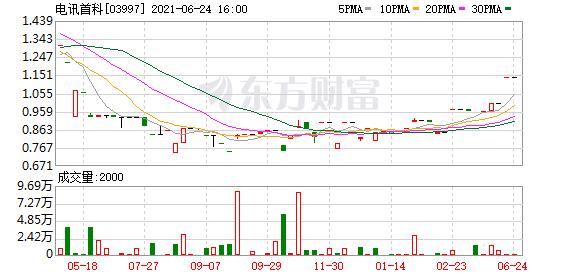 电讯首科(03997.HK)年度纯利升281.85%至957.3万港元  末期息0.02港元