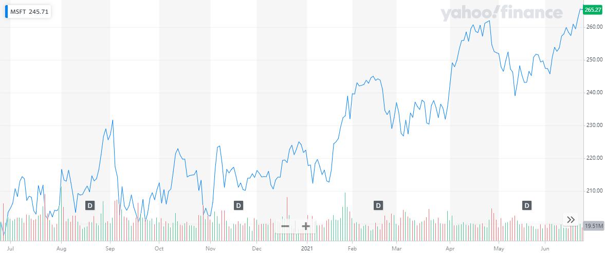 股讯   纳指连续3天创新高 微软正式成为2万亿美元俱乐部成员