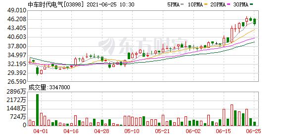 汇丰研究:上调中车时代电气(03898.HK)目标价至49港元 评级买入
