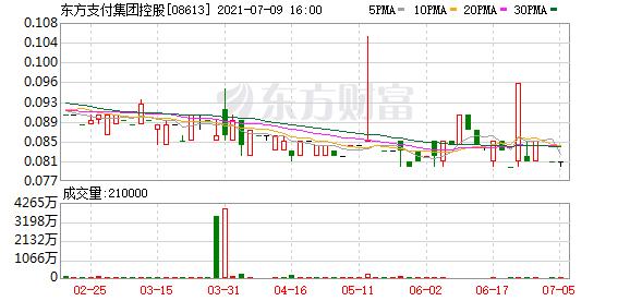 东方支付集团控股(08613.HK)拟配售最多1亿股筹资675万港元