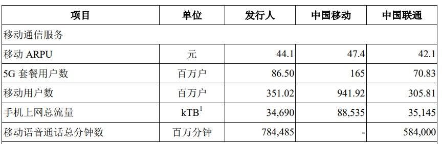 中国电信「回A」今日上会:拟募资544亿,预计上半年营收逾2000亿
