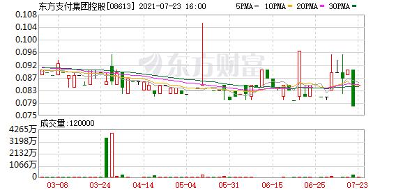 东方支付集团控股(08613.HK)延长配售协议截止日期 配售价更改为每股0.072港元