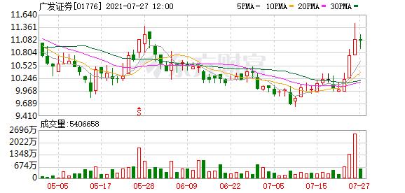 大摩:广发证券(01776)未来30日股价预将上涨 目标价13.3港元