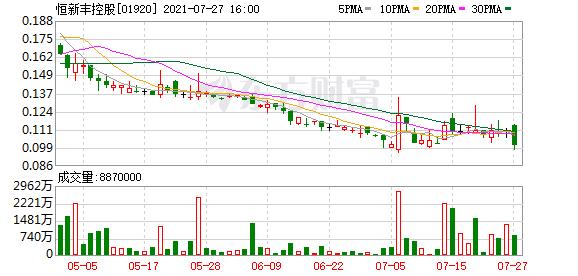 恒新丰控股(01920)预期中期取得未经审核亏损净额介于800万-1100万港元
