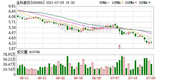金科股份累计回购2223.9万股股份 涉资9990.63万元