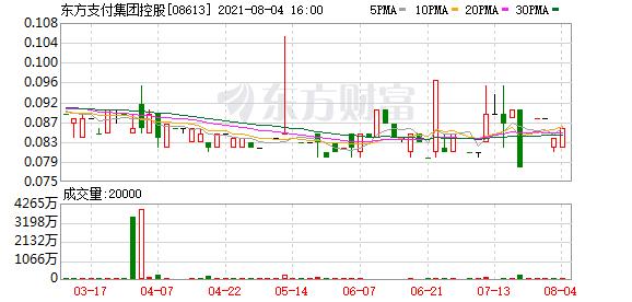 东方支付集团控股(08613.HK)预计首三月亏损约780万港元