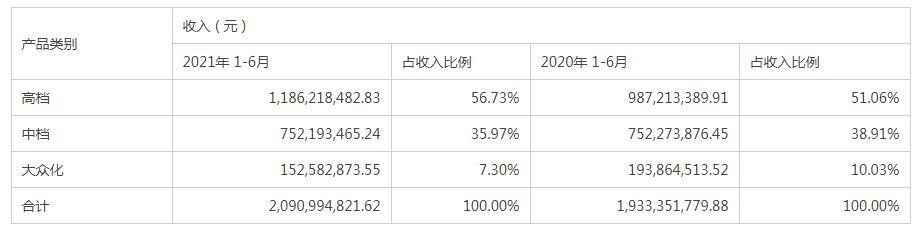 和讯曝财报  珠江啤酒净利润增长26.3%  97纯生销量增长121.03%
