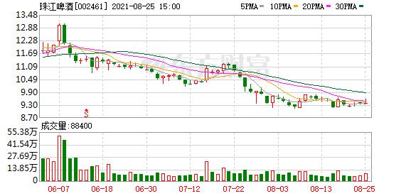 万联证券维持珠江啤酒买入评级:华南啤酒明珠 产品升级+渠道拓展进行时