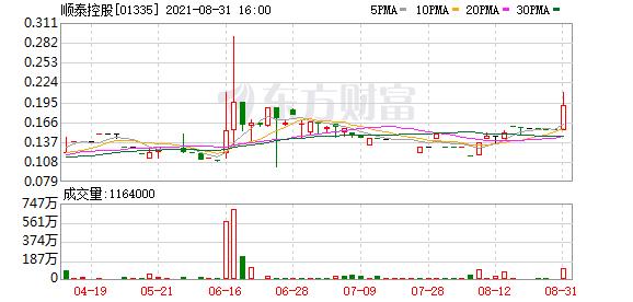 顺泰控股(01335.HK)中期净利约420万港元 同比增加约37.8%