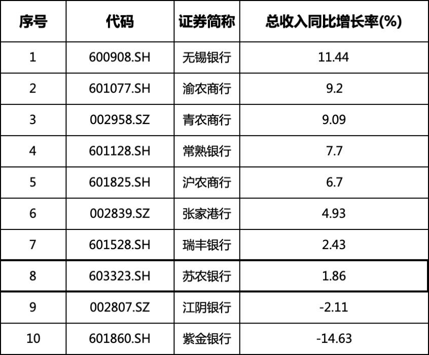 """营收增速放缓开始发力""""新市场"""" 苏农银行上半年归母净利增长17%"""