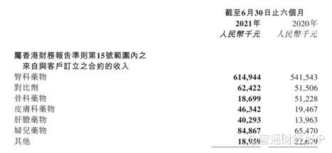 多品种业绩爆发式增长 康臣药业(01681)未来可期