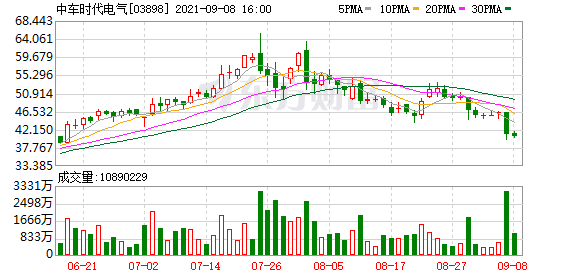 """高盛:维持中车时代电气(3898.HK)""""买入""""评级 目标价44.9港元"""