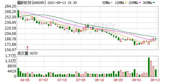 福昕软件:拟回购不低于1亿元且不超过1.5亿元公司股份