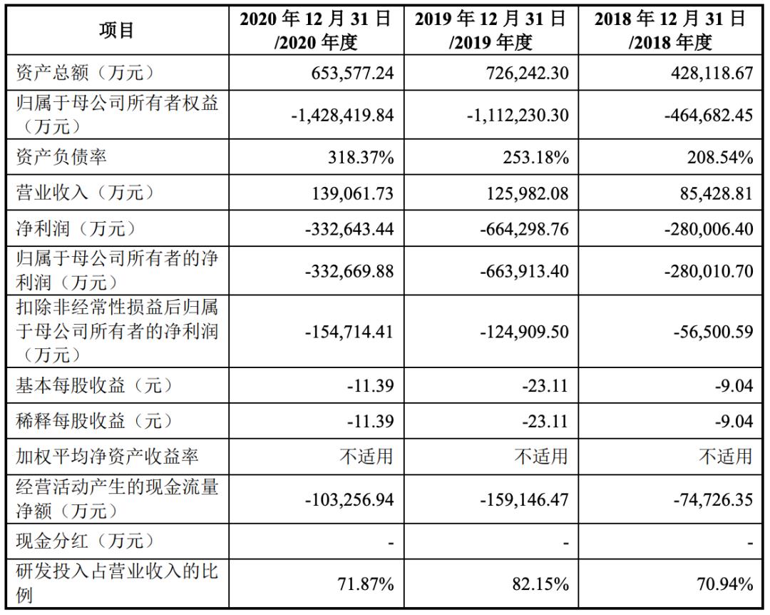 原创             旷视科技IPO过会:三年半巨亏146亿元,未来如何破局?