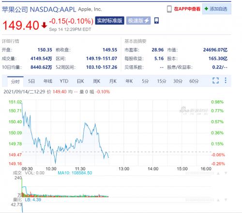 iPhone 13系列只做小幅更新 发布会后股价下跌1.42%