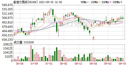 """里昂:港交所(0388.HK)聚焦推A股期货产品 重申""""买入""""评级"""