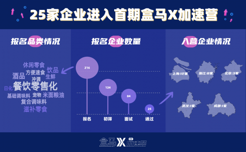 """盒马X加速营今日开营 侯毅:将加速孵化""""盒品牌"""""""