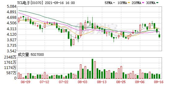 """中信证券:维持TCL电子(01070)""""买入""""评级 目标价6港元"""