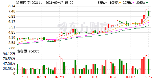贤丰控股:股东大成创新合计减持公司股份1330.01万股