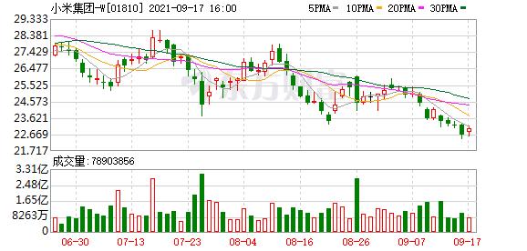 小米集团今日以22.95港元-23港元/股的价格回购89.24万股公司股票