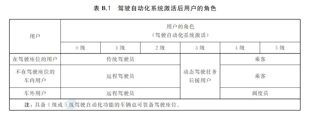 中国自动驾驶分级国标正式出台 明年3月份实施