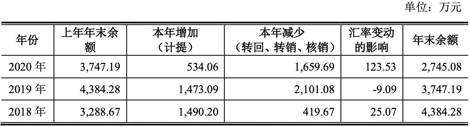 炬光科技IPO前3年亏损近8000万 海外子公司结构重组后走向盈利