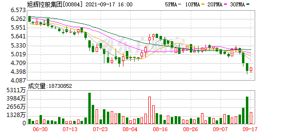 旭辉集团:林中、林伟及林峰增持公司992.8万股股份