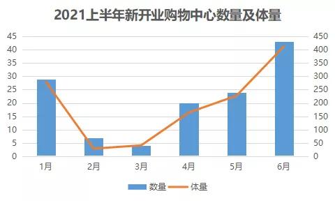 商业地产半年发展图景与转型力量