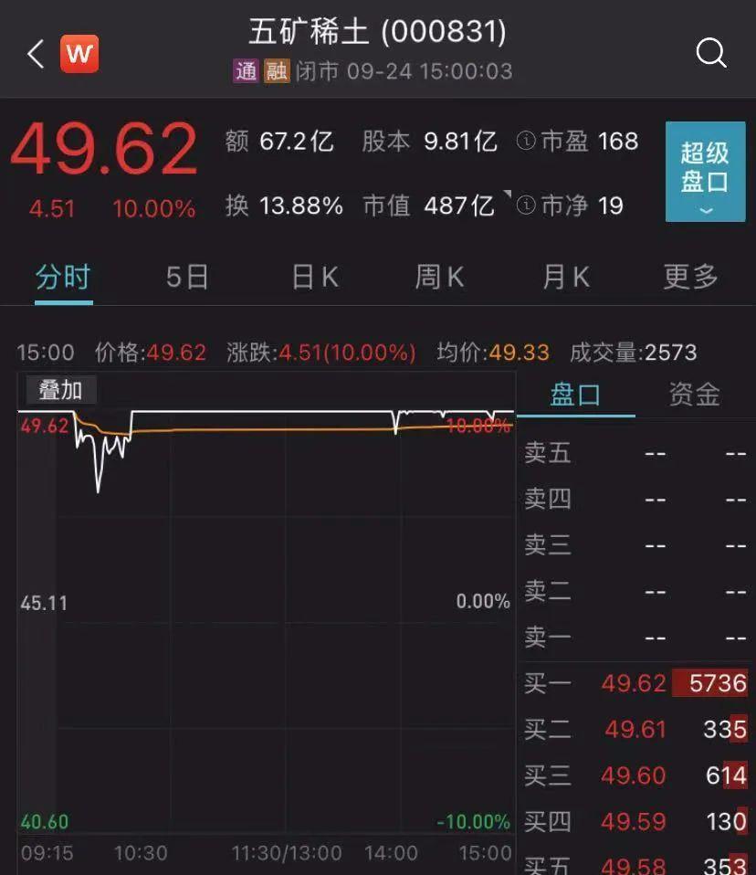 """两大央企强强联手,中国""""稀土航母""""有望诞生!告别大涨大跌?"""