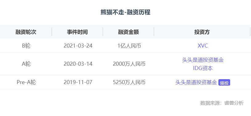融资丨「熊猫不走蛋糕」完成过亿元B轮融资,提供极致用户体验