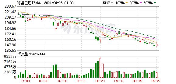 阿里巴巴港股收涨6.34% 总市值达3.27万亿港元
