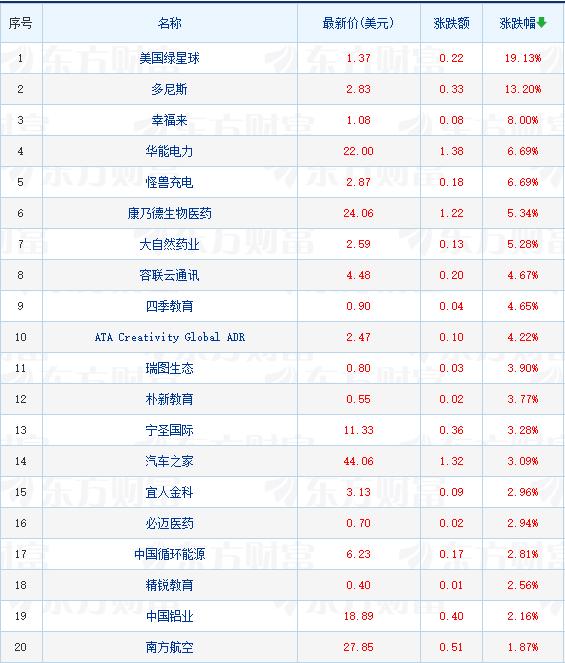 热门中概股多数下跌 长水教育跌23.14%